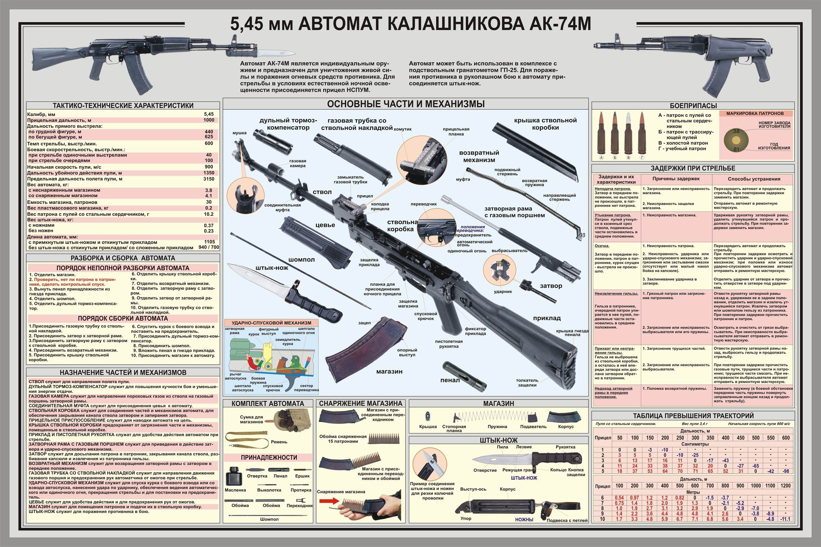 ak47 akm ak74 the savannah arsenal project : ak 47 diagram - findchart.co