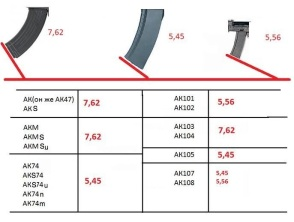 AK caliber recognition