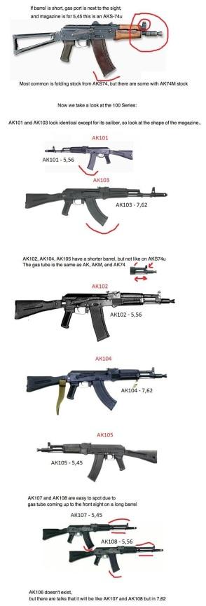 AK-47 / AKM / AK-74 | The Savannah Arsenal Project