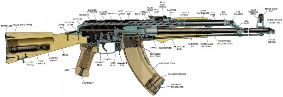 Ak47 exploded diagram the savannah arsenal project ak47 exploded diagram ccuart Images