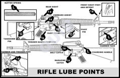AR15 Lubrication 3