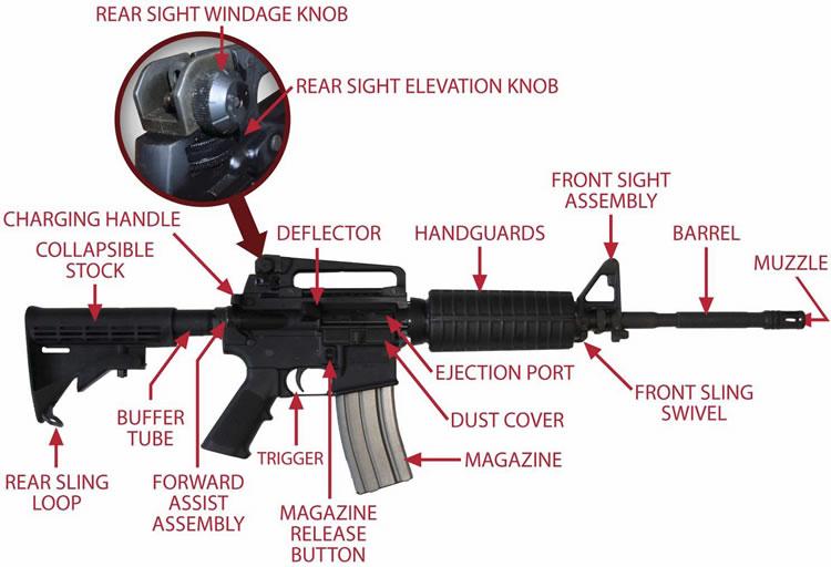ar 15 m4 m 16 the savannah arsenal project rh savannaharsenal com Benjamin Air Rifle Parts Diagram Benjamin Air Rifle 312 Parts Diagram