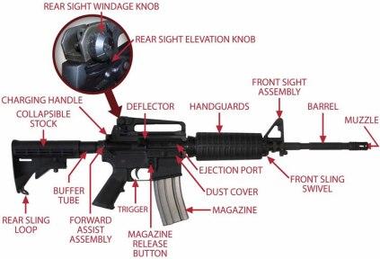 Ar 15 M4 M 16 The Savannah Arsenal Project