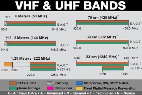 VHF UHF Bands