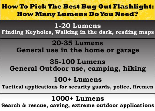 Flashlight Lumen Guide
