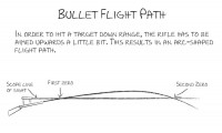 bullet-trajectory-600x361