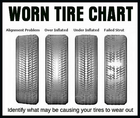 What Do The Numbers On Tires Mean >> tire wear chart | The Savannah Arsenal Project
