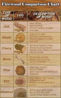 Firewood Comparison