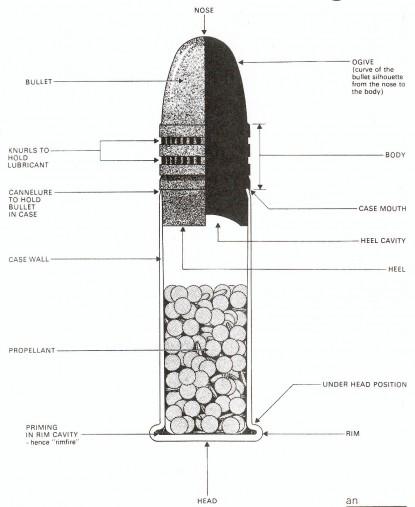 Rimfire Blueprint