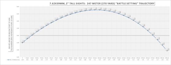 247 Meter, 270 yard, Battle Setting Zero Trajectory