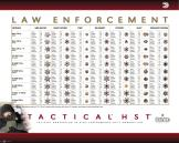 Federal Tactical HST Law Enforcement Chart