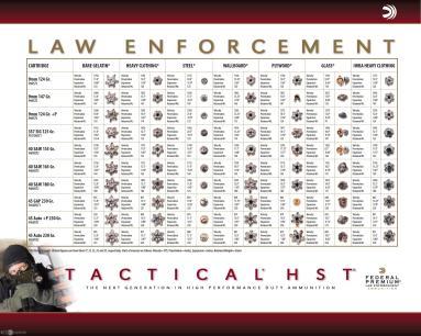 Federal Tactical HST Law Enforcement Chart
