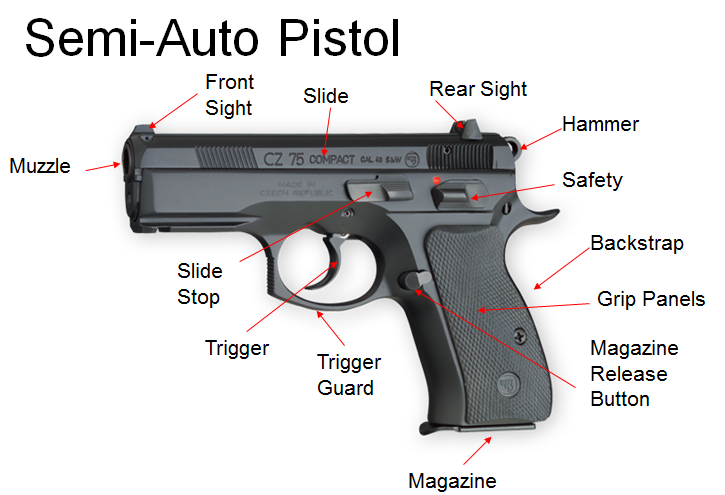 semi auto pistol parts diagram | The Savannah nal Project Handgun Parts Diagram on